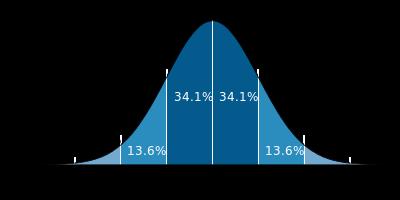 Standard_deviation_diagram.svg