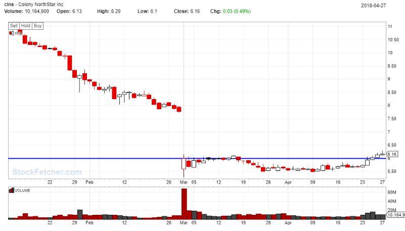 CLNS, swiing trade, gap fill