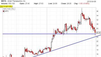 MRTX, swing trade, trendlines