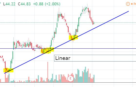 linear stock chart and how it changes trendlines