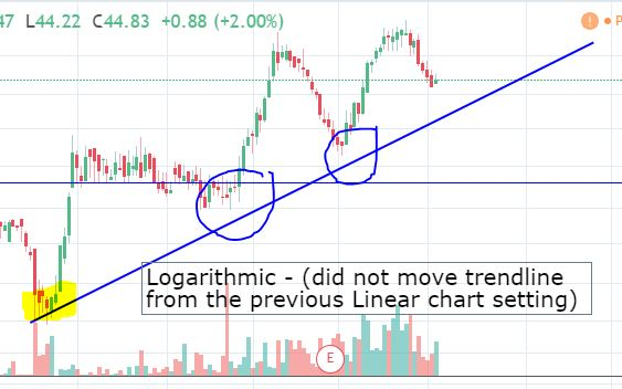 logarithmic chart and how it affects trendlines
